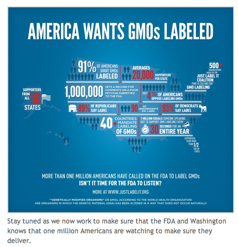 Justlabelit reaches 1 million supporters to gain GMO labeling on all GM and GE foods